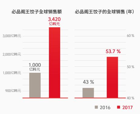 CJ第一制糖饺子韩国与全球销售状况(基于消费者价格换算)