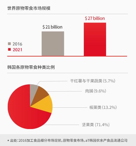 세계 원물 간식 시장 규모와 국내 원물 간식 종류별 비율 그래프, 2016년 기준 한국 농수산식품유통공사 제공