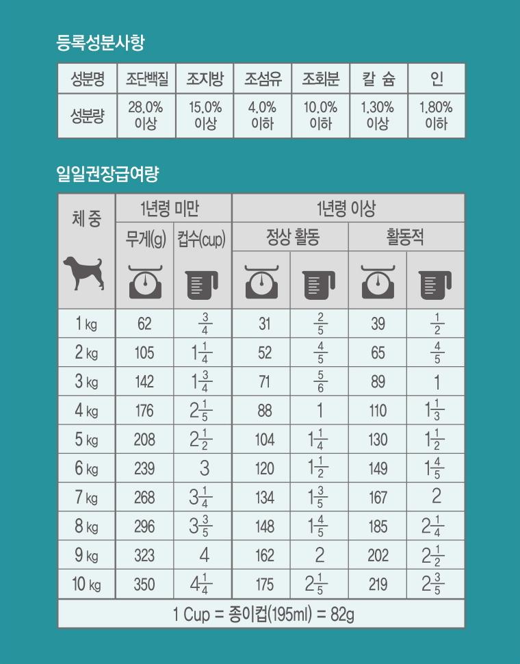 1.등록성분사항(성분명/성분량): 조단백질: 28.0% 이상 / 조지방: 15.0% 이상 / 조섬유: 4.0%이하 / 조회분: 10.0%이하 / 칼슘: 1.30%이상 / 인: 1.80%이하 2.일일권장급여량(※단위: 1Cup=종이컵195ml=82g): (1)1년령 미만일 경우, 1kg:62g(3/4컵), 2kg:105g(1+1/4컵), 3kg:142g(1+3/4컵), 4kg:176g(2+1/5컵), 5kg:208g(2+1/2컵), 6kg:239g(3컵), 7kg:268g(3+1/4컵), 8kg:296g(3+3/5컵), 9kg:323g(4컵), 10kg:350g(4+1/4컵) (2)1년령 이상 정상 활동 경우, 1kg:31g(2/5컵), 2kg:52g(4/5컵), 3kg:71g(5/6컵), 4kg:88g(1컵), 5kg:104g(1+1/4컵), 6kg:120g(1+1/2컵), 7kg:134g(1+3/5컵), 8kg:148g(1+4/5컵), 9kg:162g(2컵), 10kg:175g(2+1/5컵) (3)1년령 이상 활동적일 경우, 1kg:39g(1/2컵), 2kg:65g(4/5컵), 3kg:89g(1컵), 4kg:110g(1+1/3컵), 5kg:130g(1+1/2컵), 6kg:149g(1+4/5컵), 7kg:167g(2컵), 8kg:185g(2+1/4컵), 9kg:202g(2+1/2컵), 10kg:219g(2+3/5컵)