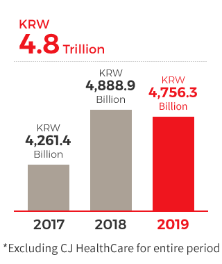 KRW 38,146 billion, 2016 - KRW 42,614 billion, 2017 - KRW 48,889 billion, 2018, Excluding CJ HealthCare for entire period