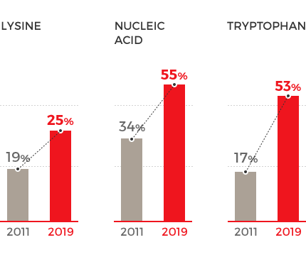 라이신 : 2011 - 19%, 2018 - 25%, Tryptophan : 2011 - 17%, 2018 - 53%, Nucleic acid : 2011 - 34%, 2018 - 55%