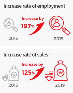 Increase rate of employment : 2015 > 197% Increase by > 2019 > Increase rate of sales : 2015 > Increase by 125% 2019