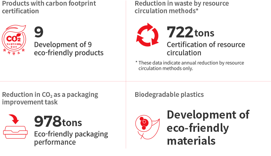 1.Products with carbon footprint certification - Development of 9 eco-friendly products, 2. Reduction in waste by resource circulation methods * - 722tons Certification of resource circulation, 3. Reduction in CO2 as a packaging improvement task - 978tons Eco-friendly packaging performance, 4.Biodegradable plastics - Development of eco-friendly materials