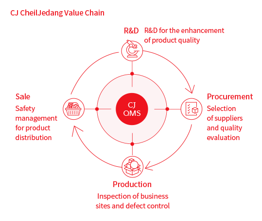 CJ CheilJedang Value Chain : R&D(for the enhancement of product quality) > Procurement(Selection of suppliers and quality evaluation) > Production(Inspection of business sites and defect control) > Sale(Safety management for product distribution)