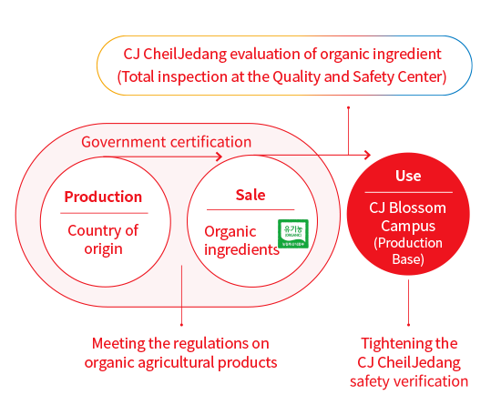 Management of Food-Safe Ingredients - Production(Country of origin) > Government certification > Sale (Organic ingredients) > CJ CheilJedang evaluation of organic ingredient (Total inspection at the Quality and Safety Center) > Use (CJ Blossom Campus (Production Base)) - Tightening the CJ CheilJedang safety verification
