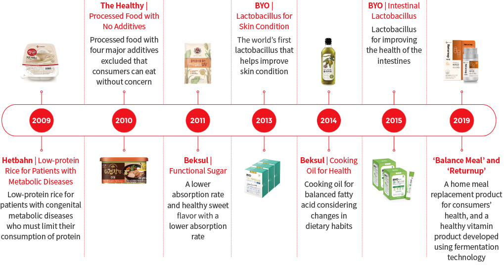 2009 - Hetbahn | Low-protein Rice for Patients with Metabolic Diseases(Low-protein rice for patients with congenital metabolic diseases who must limit their consumption of protein) > 2010 - The Healthy | Processed Food with No Additives(Processed food with five synthetic additives excluded that consumers can eat without concern) > 2011 - Beksul | Sweetree (A low-sugar product for a healthy sweet flavor with a lower absorption rate, which helps control blood sugar) > 2013 - BYO | Lactobacillus for Atopic Dermatitis (The world's first lactobacillus that helps improve your skin condition) > 2014 - Beksul | Cooking Oil for Health (Cooking oil for balanced fatty acid considering changes in dietary habits) > 2015 - BYO | Intestinal Lactobacillus (Lactobacillus for improving the health of the intestine) > 2019 - Balance Meal' and 'Returnup' (A home meal replacement product for your health and a healthy vitamin product developed by fermentation technology)