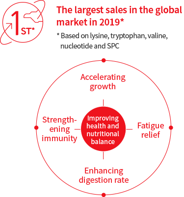 The largest sales in the global market in 2019 *Based on lysine, tryptophan, valine, nucleotide and SPC (Accelerating growth, Fatigue relief, Enhancing digestion rate, Strengthening immunity