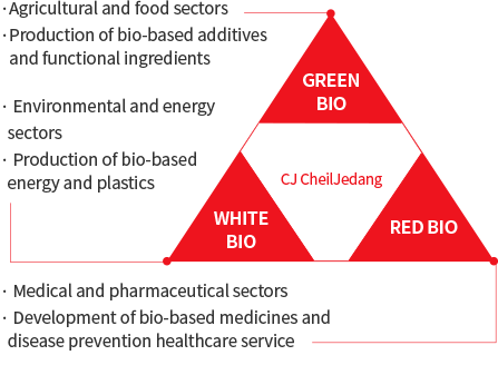 CJ CheilJedang (1. GREEN BIO - Agricultural and food sectors, Production of bio-based additives and functional ingredients, 2. RED BIO - Medical and pharmaceutical sectors / Development of bio-based medicines and disease prevention healthcare service, 3. WHITE BIO - Environmental and energy sectors, Production of bio-based energy and plastics