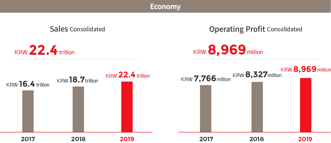 Economy. Sales Consolidated, 2017 : KRW 16.4 trillion , 2018 : KRW 18.7 trillion , 2019 : KRW 22.4 trillion > Operating Profit Consolidated. 2017 : KRW 7,766 million , 2018 : KRW 8,327 million , 2019 : KRW 8,969 million