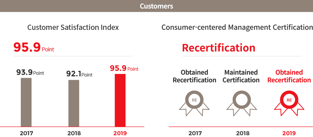 Customers. Customer Satisfaction Index, 2017 : 93.9 Point , 2018 : 92.1 Point , 2019 : 95.9 Point > Consumer-centered Management Certification. 2017 : Obtained Recertification, 2018 : Maintained Certification , 2019 : Obtained Recertification