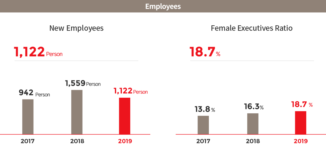 Employees. New Employees, 2017 : 942 Person, 2018 :  1,559 Person , 2019 : 1,122 Person > Female Executives Ratio, 2017 : 13.8%, 2018 : 16.3%, 2019 : 18.7%
