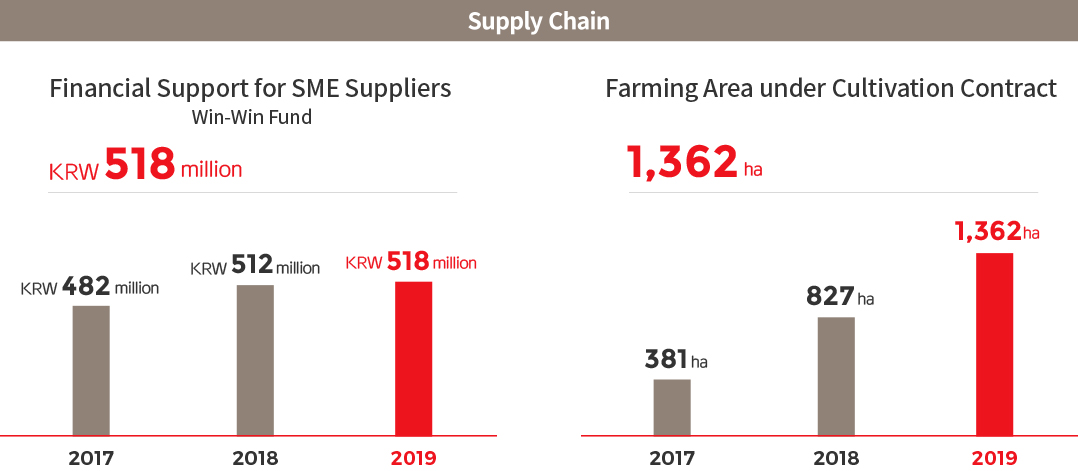 Supply Chain. Financial Support for SME Suppliers Win-Win Fund, 2017 : KRW 482 million, 2018 : KRW 512 million, 2019 : KRW 518 million > Farming Area under Cultivation Contract, 2017 : 381ha , 2018 : 827ha , 2019 : 1,362ha