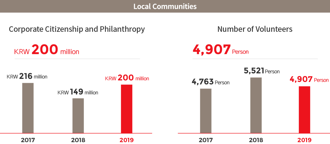 Local Communities. Corporate Citizenship and Philanthropy, 2017 : KRW 216 million, 2018 : KRW 149 million, 2019 : KRW 200 million > Number of Volunteers, 2017 : 4,763 Person , 2018 : 5,521 Person , 2019 : 4,907 Person