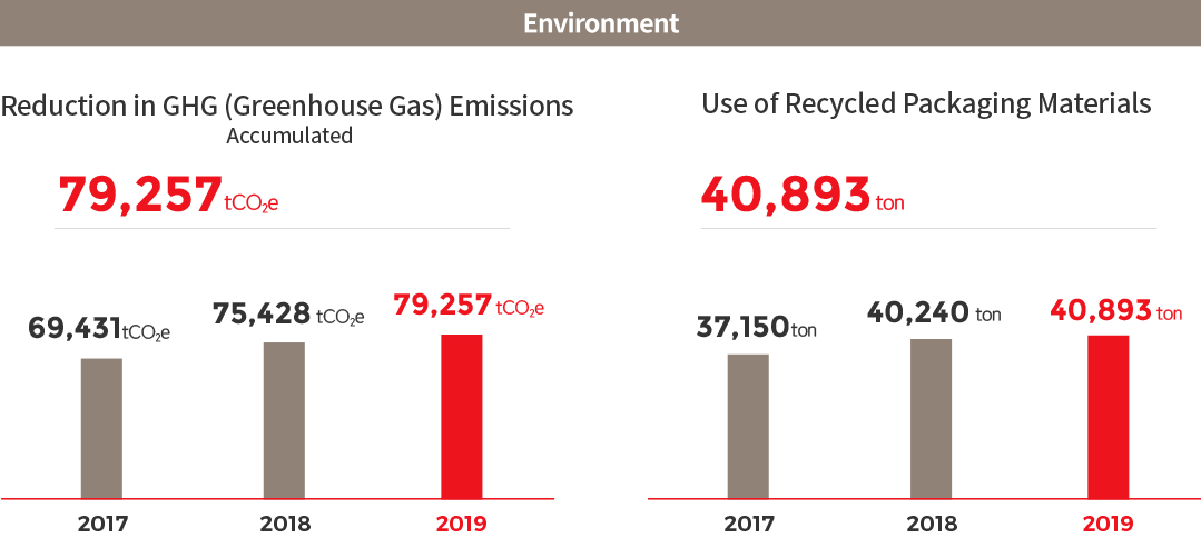 Environment. Reduction in GHG (Greenhouse Gas) Emissions Accumulated, 2017 : 69,431 tCO2e, 2018 : 75,428 tCO2e, 2019 :79,257 tCO2e > Use of Recycled Packaging Materials, 2017 : 37,150ton , 2018 : 40,240ton , 2019 : 40,893ton