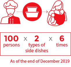 100 persons x 2 types of